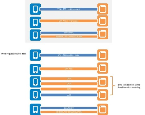 Optimizing IoT and Mobile Communications with TCP Fast Open - SYS-CON Media (press release)   RESTXpress.com - Things That Would Be Related to a Gateway Presenting REST Services   Scoop.it