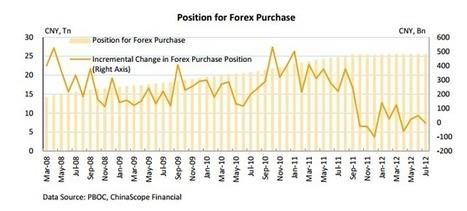 The less-popular yuan | Che fine faranno i nostri soldi? | Scoop.it