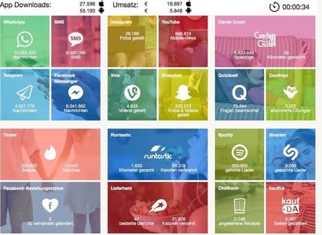 Echtzeit-Grafik: App-Nutzung von WhatsApp bis Tinder   Digital Marketing & E-Commerce   Scoop.it