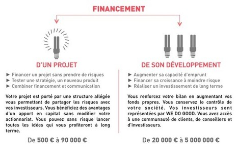 WEDOGOOD : l'Investissement Participatif à Impact Positif | e-RSE | Innovation experts' insights | Scoop.it