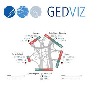 GED VIZ – Visualize economic relations | Data visualization | Scoop.it