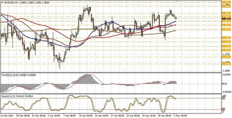 EUR/USD technical analysis for May 02 | Forex Learning | Scoop.it