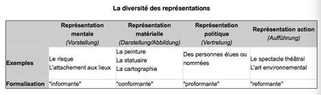 Notion à la une : représentation (Géoconfluences) | Géographie et Imaginaire | Scoop.it