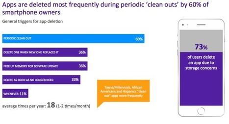 60% des propriétaires de mobile suppriment régulièrement leurs applications | mlearn | Scoop.it