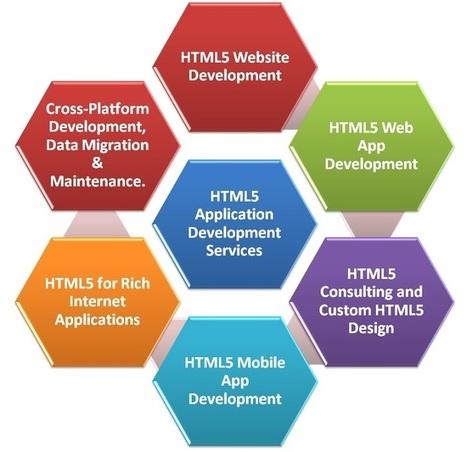HTML5 Development Company   HTML5 Development   Dream Orbit   Scoop.it