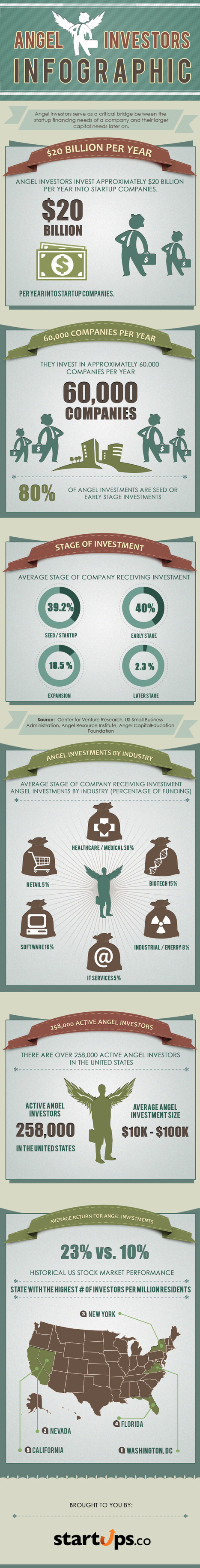 Angel investors put $20B a year into startups (infographic) | CrowdSourcing InfoGraphics | Scoop.it