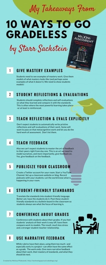 How to Change Assessment and Go Gradeless Infographic - e-Learning Infographics | 6-Traits Resources | Scoop.it