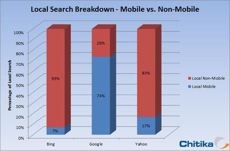 43% des recherches sur Google sont locales | Référencement (SEO,SEM) | PME | Scoop.it
