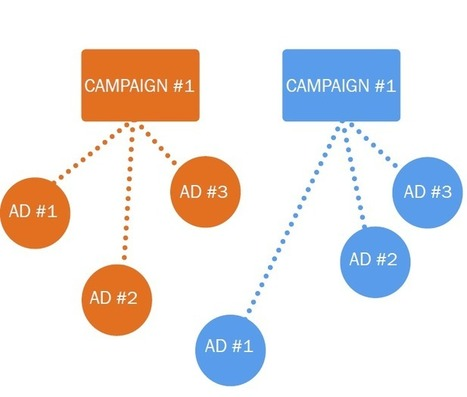 How to Split-Test Your Facebook Ads to Maximize Conversions | Facebook Ads | Scoop.it