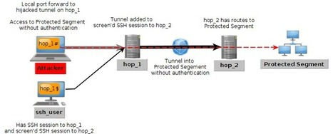 Incursus Absconditus: Hijacking SSH to Inject Port Forwards | All Things Technical | Scoop.it
