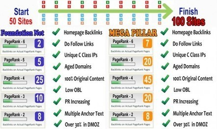 High Pagerank RSS Directories - Submit Your Links - | Backlinkstore the number one free backlink list | Scoop.it