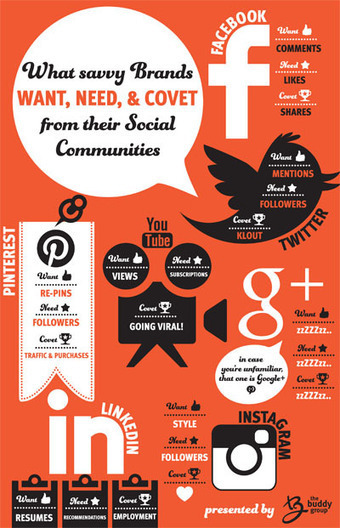 What Brands Want, Need & Covet on Social (And How To Get It) [Infogrpahic} | Social Marketing Revolution | Scoop.it