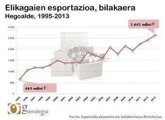 Elikagaien salerosketa Euskal Herrian | Gaindegia | Canales Cortos de Comercialización de productos agroalimentarios | Scoop.it