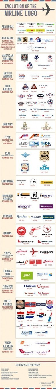 Evolución de logotipos de aerolíneas #infografia #infographic #marketing #design | Aviones | Scoop.it
