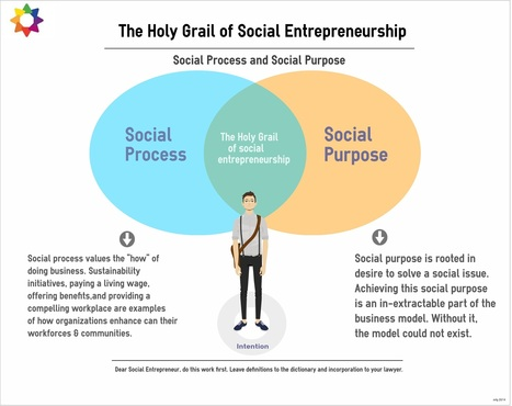 Social Entrepreneurship | Trico Charitable Foundation | Social Entrepreneurs' Tao | Scoop.it