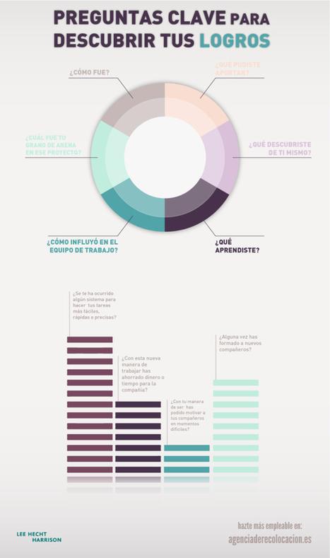 Aprende a descubrir tus logros #infografia #infographic | El rincón de mferna | Scoop.it