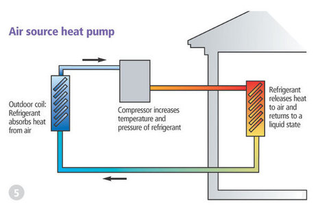 Reduce Energy Bills and Your Carbon Footprint with Air Source ... | Global Energy Systems | Scoop.it