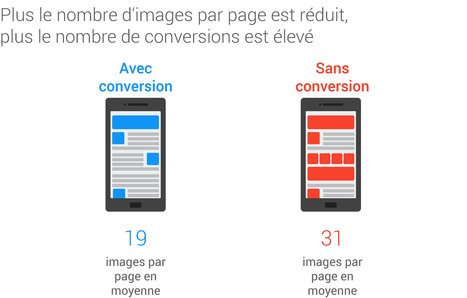 De l'importance de la vitesse de chargement des pages sur mobile | Digital Marketing | Scoop.it