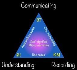 Storytelling & narrative - Cognitive Edge Network Blog | Brand Storytelling | Scoop.it