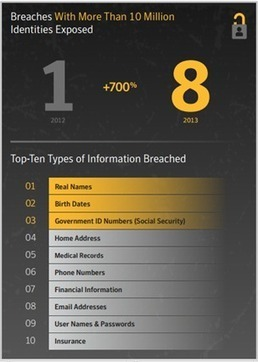 2013 #DataBreaches: All You Need to Know   #Security #InfoSec #CyberSecurity #Sécurité #CyberSécurité #CyberDefence & #DevOps #DevSecOps   Scoop.it