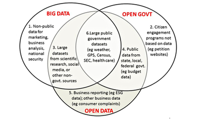 BigData and OpenData: what's what and why does it matter? | Mobile - BigData - Cloud - Sécurité - FrenchTech Innovations - TrendTech par Excelerate Systems - France | Scoop.it