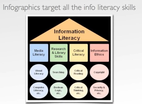Infographics as a Creative Assessment | Innovations in e-Learning | Scoop.it