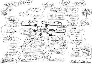 Les cartes mentales, un instrument pour aider l'autre tout en m'aidant moi-même | Mind mapping, pensée visuelle et thérapie | Scoop.it