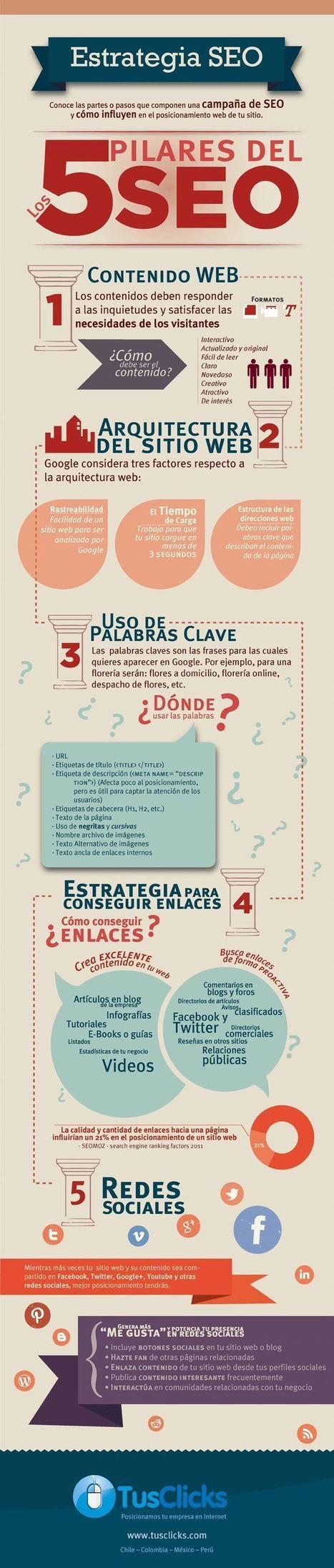 infograficos | Twitter, Facebook y Redes sociales | Scoop.it