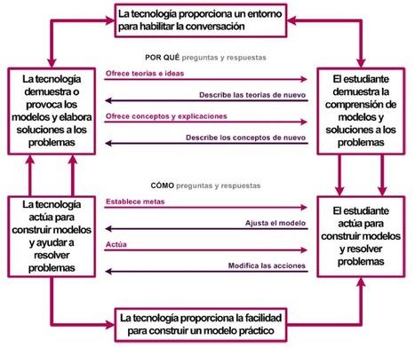 Los contextos ya no determinan el aprendizaje informal! (Educación Disruptiva)   Educación apoyada en TIC   Scoop.it