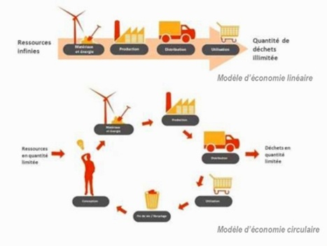 Rencontres de l'économie circulaire : Produire mieux, consommer moins | CD2E | Scoop.it