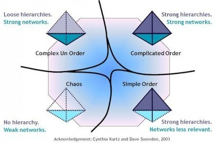 7 guidelines for managing open networks | Harold Jarche | Wiki_Universe | Scoop.it