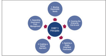 Cobit 5 – in 3 minutes | Blog | Van Haren Publishing | IT Governance Risks Compliance Security and Management | Scoop.it