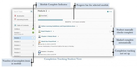 Progress Tracking in Desire2Learn 10.3 : The Newer, Better Checklists | E-Learning Suggestions, Ideas, and Tips | Scoop.it