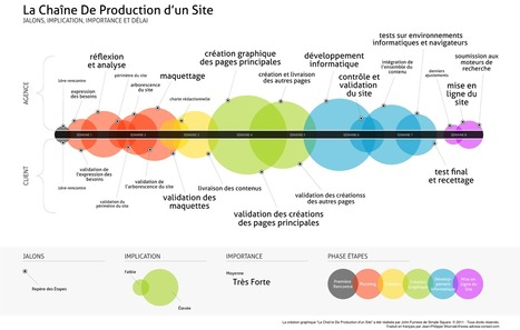 Infographie : Chaine de production d'un site web | Profession chef de produit logiciel informatique | Scoop.it