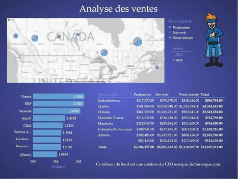 PowerView: Un outil de visualisation de données performant | Le CFO masqué | Intelligence d'affaires | Scoop.it