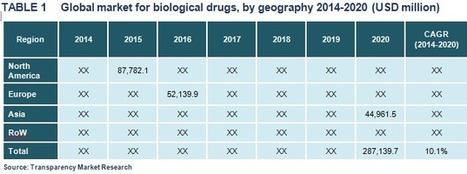 Global Biological Drugs Market- Industry Analysis, Size, Share, Trends & Forecast 2014-2020   alina martin   Scoop.it