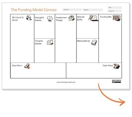 Funding Model - From Paper Notes to Paper Money   Startup technologique - Technology startup   Scoop.it