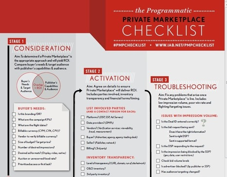The Programmatic Private Marketplace Checklist [infography] IAB | Big Media (En & Fr) | Scoop.it