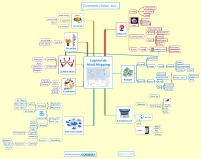 Comment choisir mon logiciel de mindmapping ? | Revolution in Education | Scoop.it