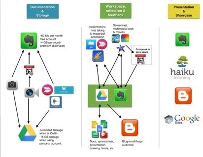 Comparing Evernote and Google Drive for iPad | iPad classroom | Scoop.it