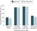 Association Between Apple Eaters and Physician Visits | Health promotion. Social marketing | Scoop.it