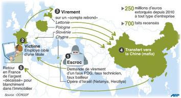 Alerte à la fraude aux virements - Leconomiste.com | Cybercriminalité et Géopolitique | Scoop.it
