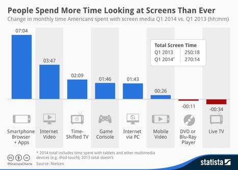 Cada día invertimos más tiempo en mirar pantallas #infografia #infographic | turismo activo | Scoop.it