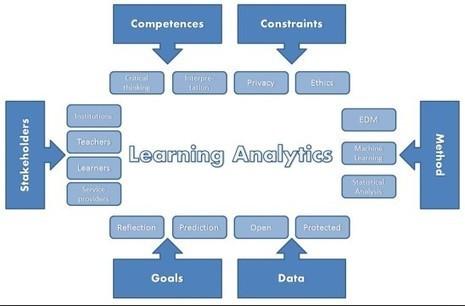 CIDER webinar on Learning Analytics | Aprendiendo a Distancia | Scoop.it