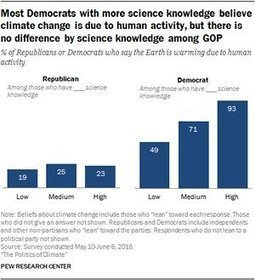 Pew survey: Republicans are rejecting reality on climate change | Dana Nuccitelli | Eco issues | Scoop.it
