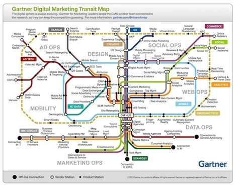 Gartner's mind-blowing digital marketing transit map - Chief Marketing Technologist | Inspiration for Entrepreneurial People | Scoop.it