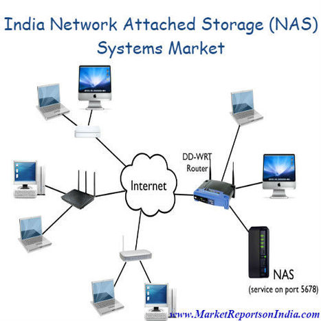 Network Attached Storage (NAS) Systems Market in India | Market Reports on India | Scoop.it
