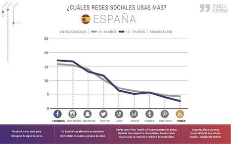 Así usan las redes sociales los adolescentes españoles | rrss | Scoop.it