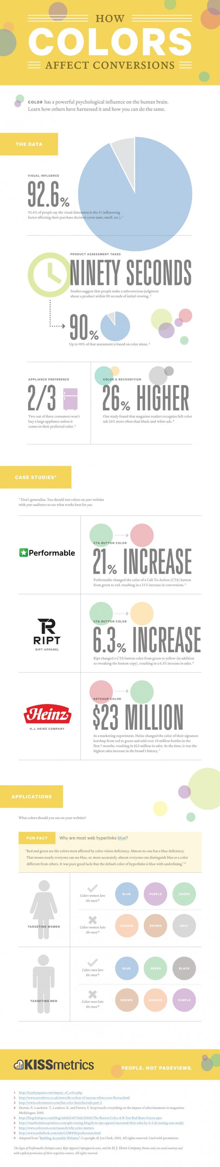 How Colors Affect Conversions [Infographic]   SEO et Social Media Marketing   Scoop.it