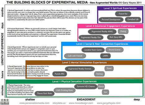 The Value of Experiential - Our New Augmented Worlds | PERSONALIZE MEDIA | Transfat | Scoop.it